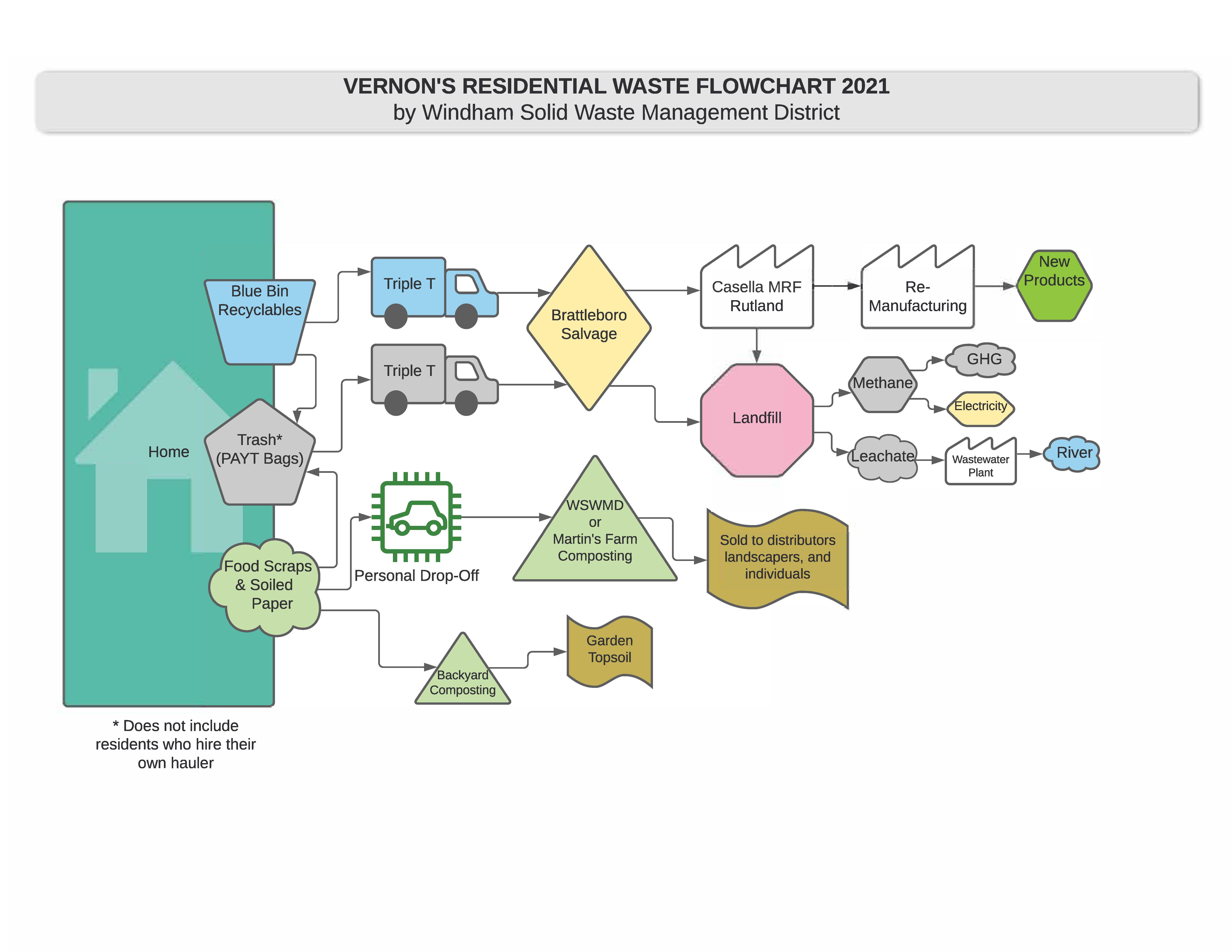 Vernon-Waste-Flow-Chart-2021